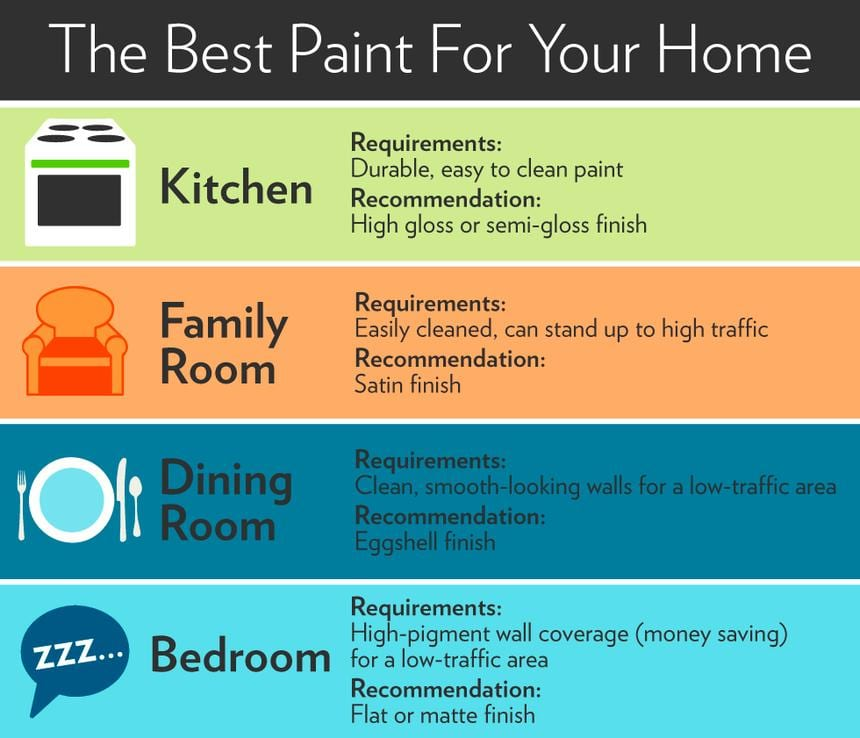 paint-sheen-infographic ...